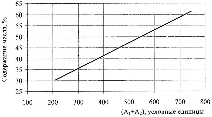 Способ определения содержания масла в фосфолипидном концентрате (лецитине)