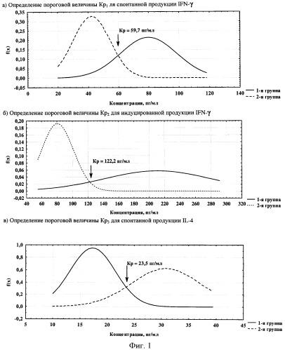 Способ прогнозирования длительности периода антигенемии вируса клещевого энцефалита