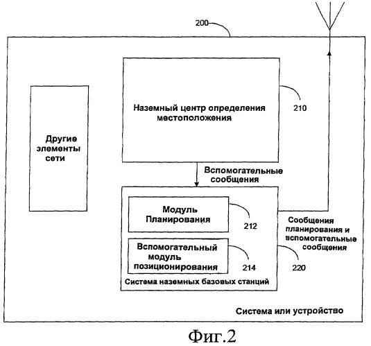 Способ, система, оборудование пользователя, элемент сети и программный продукт для передачи вспомогательных данных позиционирования в универсальном формате