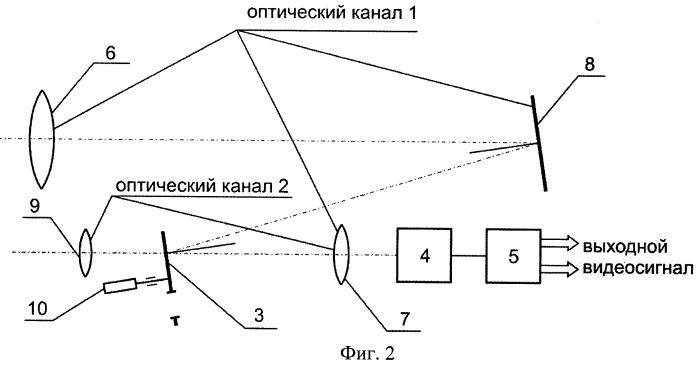 Способ смены полей зрения в оптико-электронном приборе и устройство для его реализации