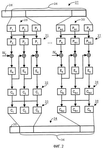 Способы скремблирования и дескремблирования единиц данных