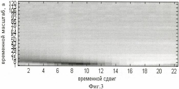 Способ распознавания непараметрического сигнала