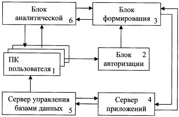 Интегрированная система информационно-аналитического обеспечения, способ мониторинга, анализа и прогнозирования сфер жизнедеятельности региона рф с использованием интегрированной системы информационно-аналитического обеспечения, машиночитаемый носитель