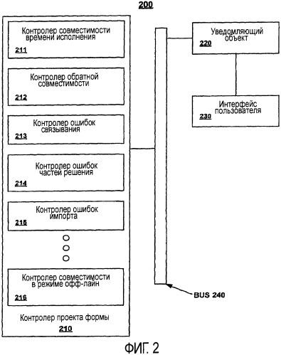Идентификация проектных проблем в электронных формах