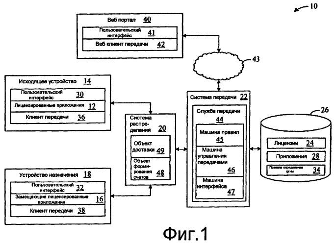Программная передача приложений между телефонными трубками на основе лицензионной информации
