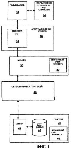 Способ и система для первоначального и повторного зачисления средств на портативные потребительские устройства