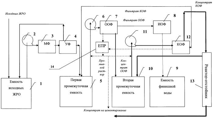 Способ переработки мало- и среднеминерализованных низкоактивных жидких радиоактивных отходов в полевых условиях