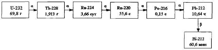 Способ получения радионуклида висмут-212