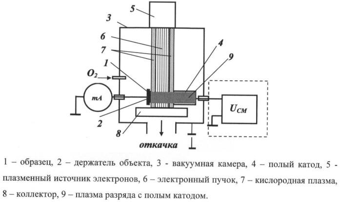 Способ плазменного анодирования металлического или полупроводникового объекта