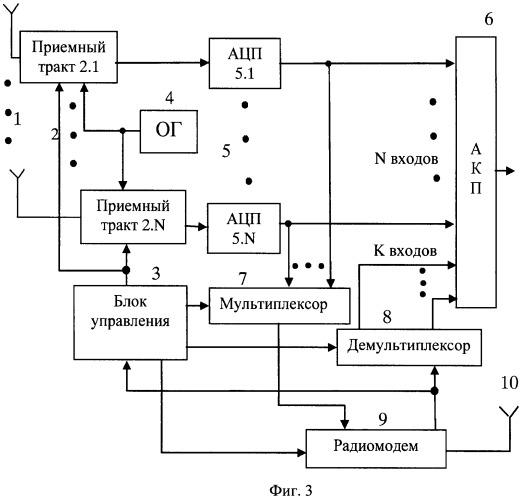 Помехоустойчивая система радиосвязи
