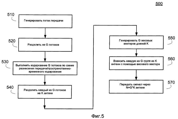 Формирование диаграммы направленности с пространственно-временным кодированием и разнесением передачи