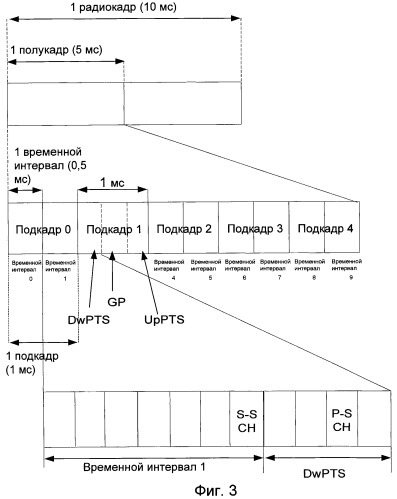 Способ и устройство для передачи сигналов синхронизации в дуплексных системах связи с временным разделением каналов
