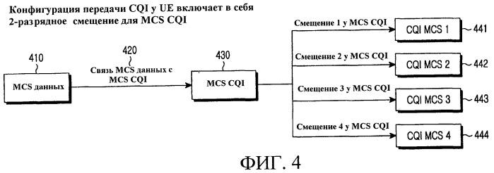 Мультиплексирование управляющей информации и данных в системах связи