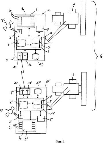 Способ и система маршрутизации для систем сельхозмашин