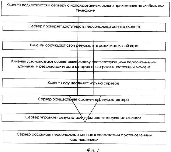 Сервер и способ для осуществления компьютерных коммуникаций для автоматического выполнения и управления сравнением