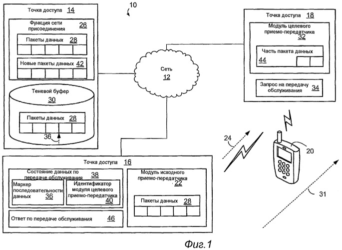 Устройство и способ выполнения передачи обслуживания в сети связи