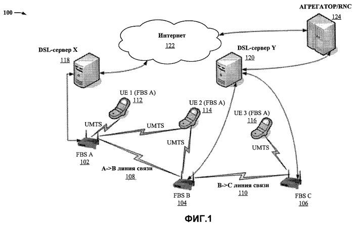 Ретрансляционная сеть для базовых фемтостанций