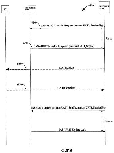 Независимая от соединения передача обслуживания сеанса от исходного сеансового опорного сетевого контроллера (srnc) целевому srnc