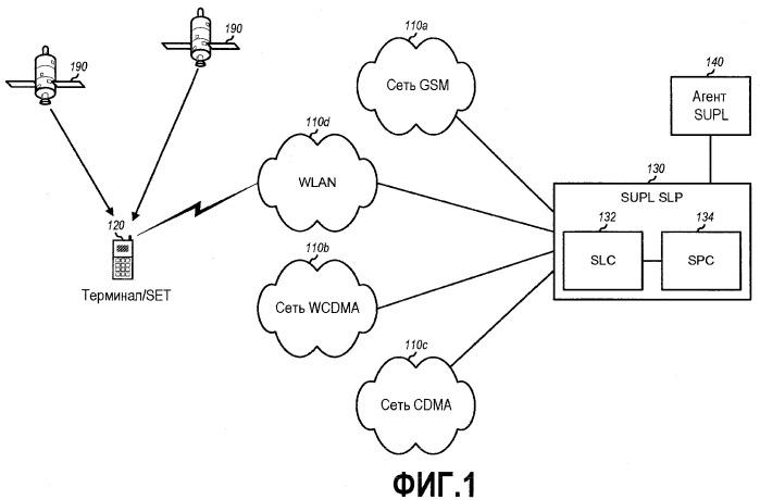 Способ и устройство для использования исторической информации сети для определения приблизительного положения