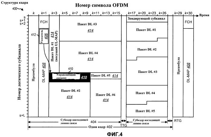 Способы и системы для адаптивной передачи управляющей информации в системе беспроводной связи
