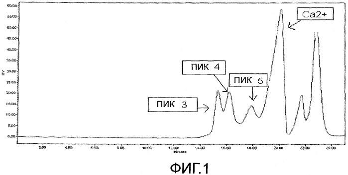 Композиции с антиперспирантной активностью, имеющие хроматограмму sec, проявляющую высокую интенсивность пика 4 sec