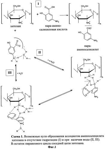 Способ получения водорастворимого пара-аминосалицилата хитозана