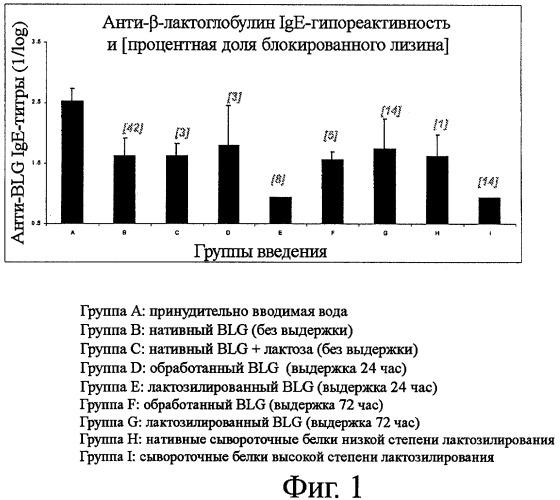 Стимулирование пероральной толерантности гликозилированными белками