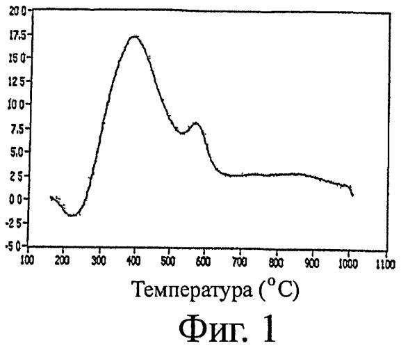 Усовершенствованный компонент, аккумулирующий кислород