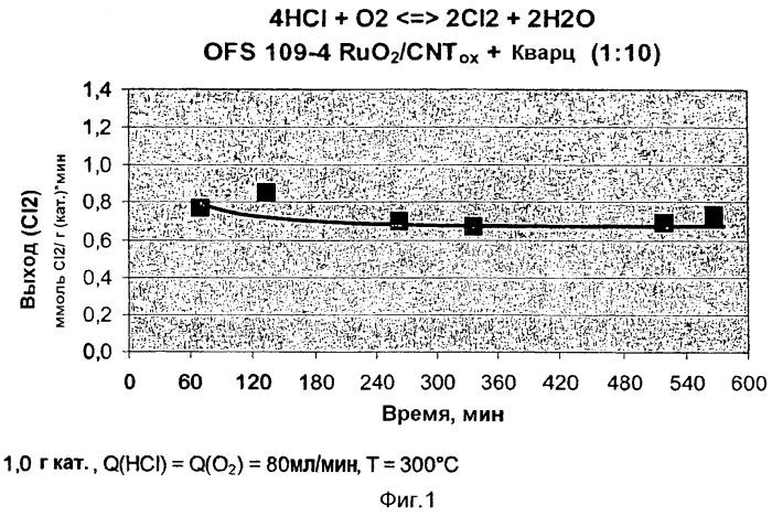Термостойкий катализатор для газофазного окисления