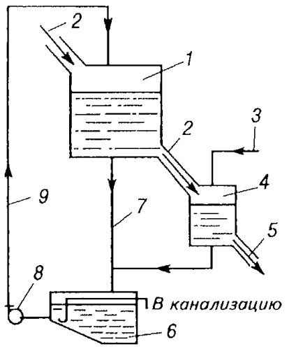 Система оборотного водоснабжения для мойки полуфабриката