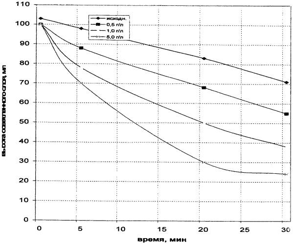 Способ очистки сточных вод от соединений фосфора