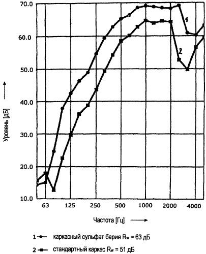Способ получения строительной плиты на основе сульфата кальция/сульфата бария