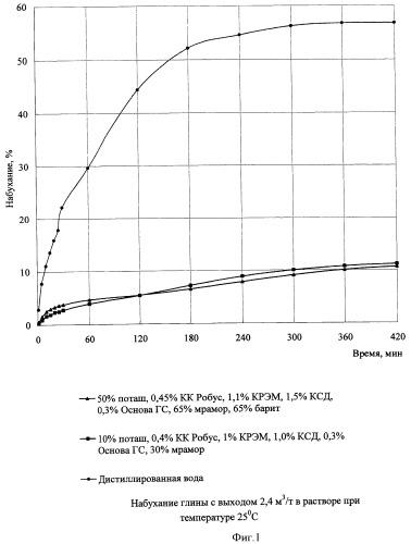 Безглинистый буровой раствор для вскрытия пластов бурением наклонно-направленных и горизонтальных скважин в условиях аномально высоких пластовых давлений
