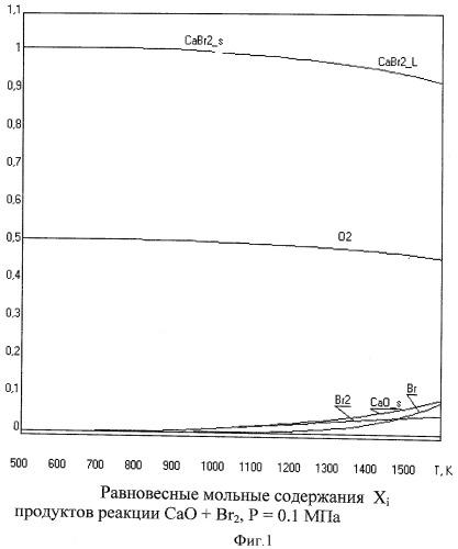 Способ разложения кальцийсодержащего минерального сырья