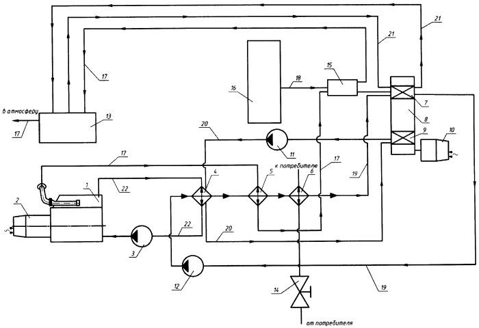 Когенерационная установка с двигателем внутреннего сгорания и двигателем стирлинга