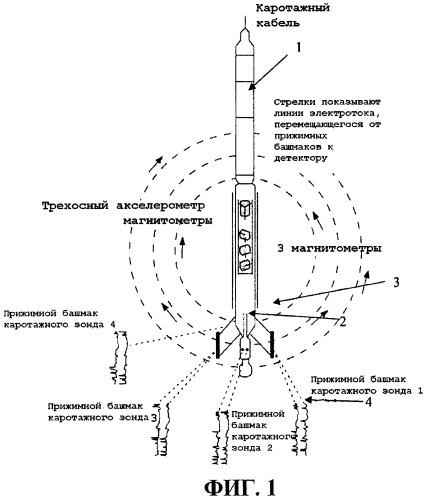 Способ получения характеристик геологической формации, пересекаемой скважиной
