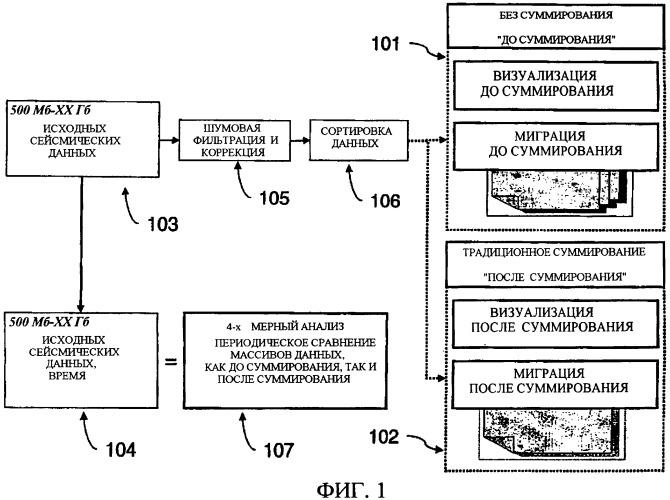 Визуализация данных отклика геологической среды с использованием потоковых процессоров