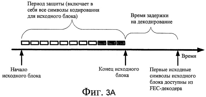 Динамическое перемежение потоков и доставка на основе подпотоков