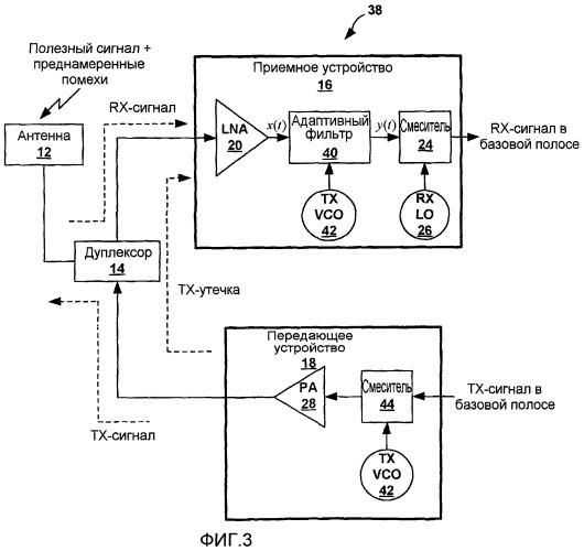 Подавление утечки передаваемого сигнала в устройстве беспроводной связи