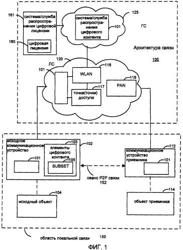 Аспекты управления цифровыми правами однорангового распространения цифрового контента