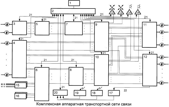 Комплексная аппаратная транспортной сети связи