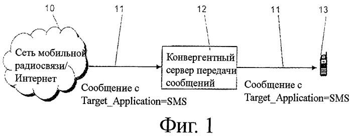 Способ идентификации служб для конвергентных систем передачи сообщений