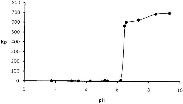 Способ извлечения ионов эрбия из водных растворов с применением додецилсульфата натрия