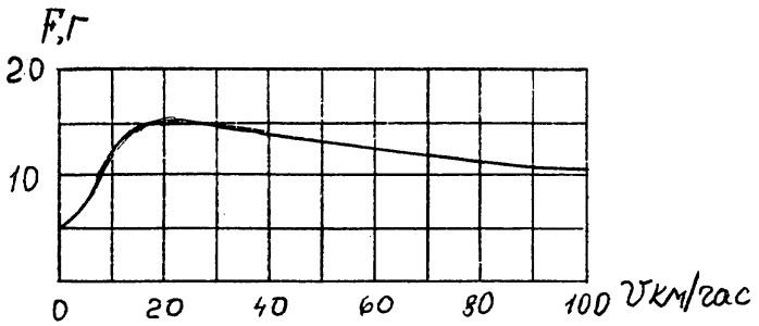 Способ уменьшения износа контактной пары - контактный провод и токосъемный элемент токоприемника электроподвижного состава