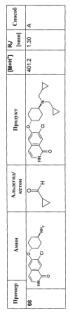 Производные циклогексиламинизохинолона в качестве ингибиторов rho-киназы