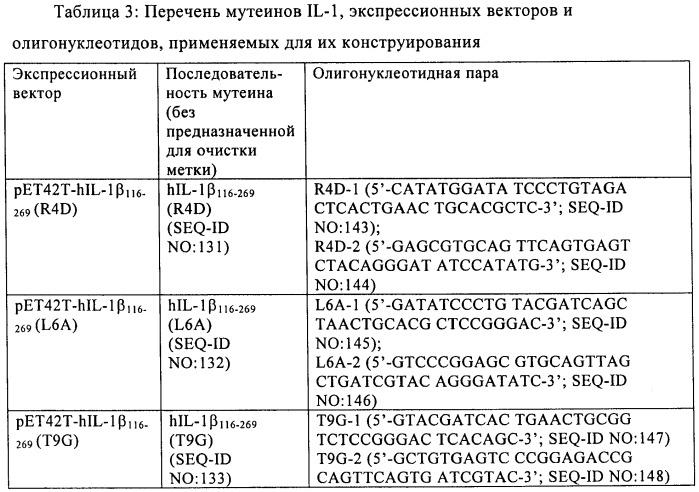 Конъюгаты интерлейкина-1 и их применение