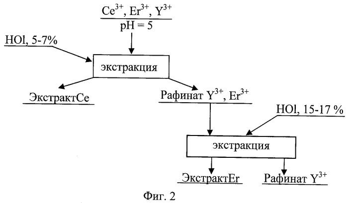 Способ экстракции редкоземельных элементов иттрия (iii), церия (iii) и эрбия (iii) из водных растворов