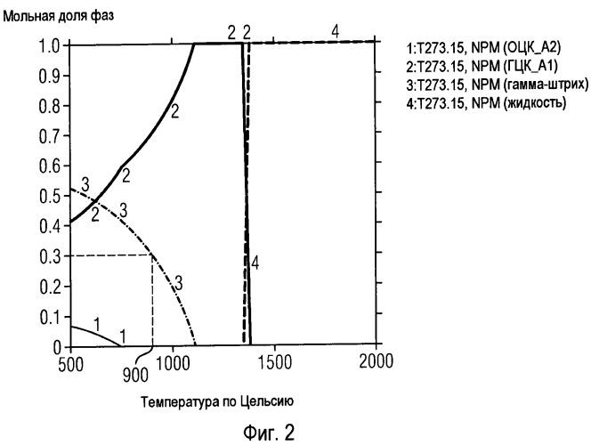 Упрочненный гамма-штрих фазой суперсплав на основе никеля