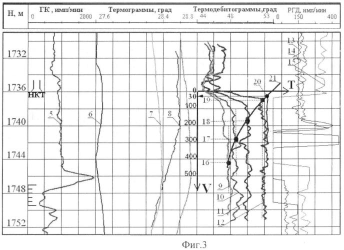 Способ определения экстремальных скоростей потока жидкости в скважине (варианты)