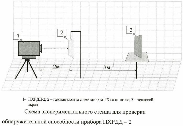 Способ дистанционного обнаружения тонкодисперсных аэрозолей токсичных веществ в местах их хранения и уничтожения при возникновении нештатных ситуаций с помощью пассивных инфракрасных спектрометров